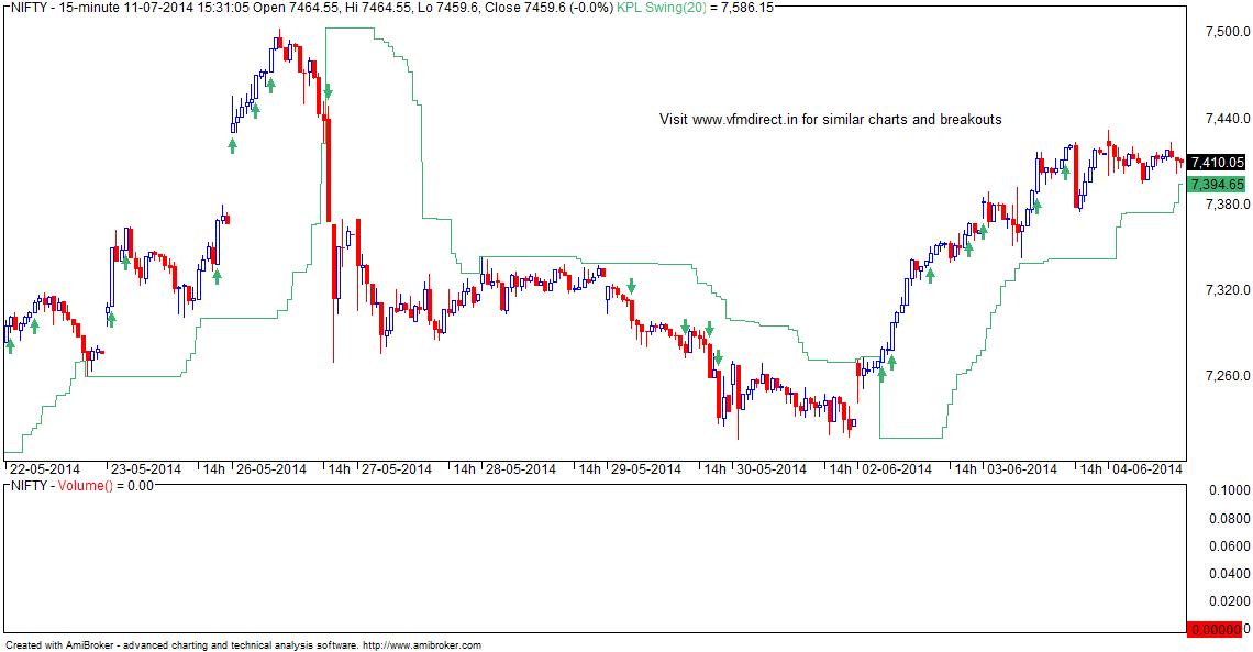 Swing trading system metastock
